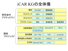 iCAR KGの全体像