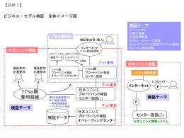 ビジネス・モデル検証 全体イメージ図