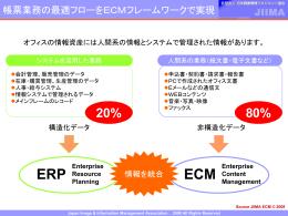 ECM, ERPとECM