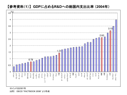 GDPに占めるR&Dへの総国内支出比率 【参考資料2】