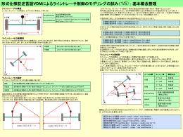 形式仕様記述言語VDMによるライントレーサ制御のモデリングの試み