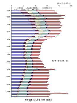 経年変化グラフ(ppt)