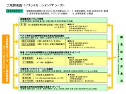 広域関東圏バイタライゼーションプロジェクト