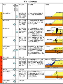 現地計測システム ・変位・沈下・ひずみ・水圧