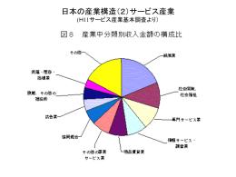 日本の産業構造(2)サービス産業 (H11サービス産業基本調査より)