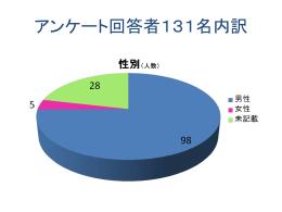 総会FAXアンケート結果報告