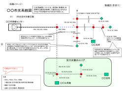 市光系統図 別紙5(その1) (記載イメージ) 市情報センター 200C/100C