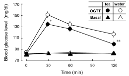 オレキシン及び唾液由来ペプチド、 サリバチンの血糖下降作用