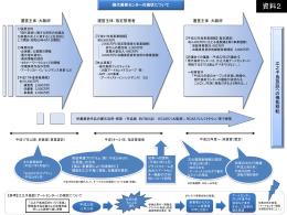 資料2 現代美術センターの現状について [PowerPointファイル/104KB]