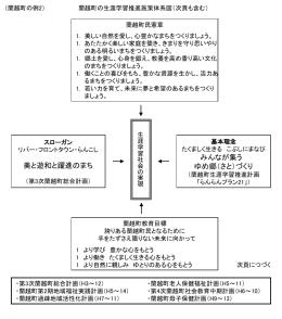 蘭越町の生涯学習推進施策体系図
