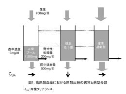 病型分類 図1