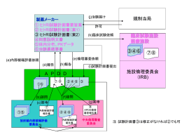 2003年10月に日本薬物動態学界で発表したアンケート調査結果に基づく
