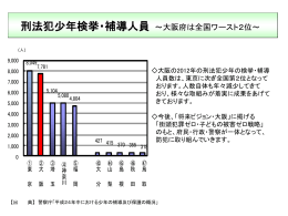 刑法犯少年検挙・補導人員 [PowerPointファイル/138KB]