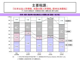 主要税源; 『日本は法人所得税、米国は個人所得税、欧州は消費税