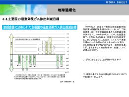 主要国の温室効果ガス 排出削減目標