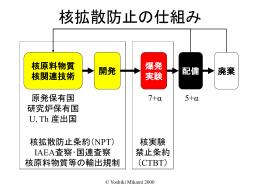 核拡散防止の仕組み