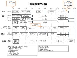 作業工程表2003