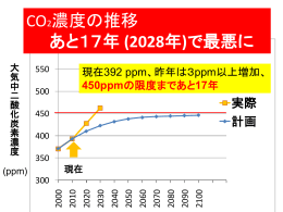CO2濃度の推移 あと17年