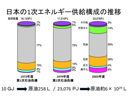 世界と日本のエネルギー事情と原子力発電の役割