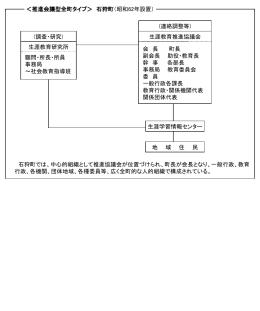 市町村における中心的組識の形態別分類<推進会議型全町タイプ