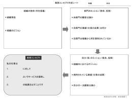 業務コンセプト作成シート