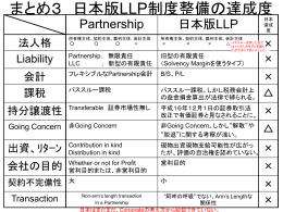 日本版LLP制度の達成度表