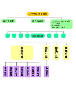 組織構成図(Power Point file)
