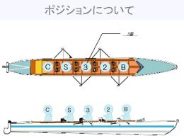 ボート部 勧誘 ポジション&漕ぎ方