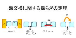 熱交換に関する揺らぎの定理