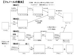 フェノールの製法メモリーツリー(pptファイル)