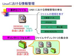 システムの基本操作