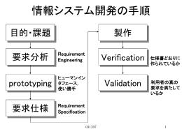 システム開発の手順