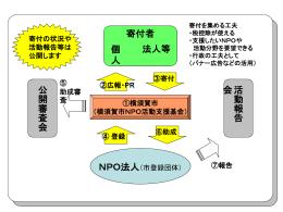 基金のイメージ図(PPT:24KB)