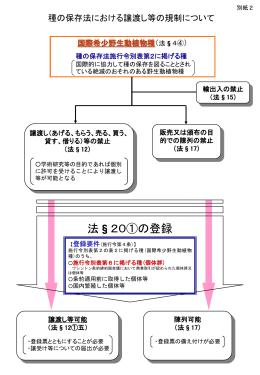 別添2 種の保存法における譲渡し等の規制について [PPT 161 KB]