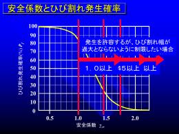 安全係数とひび割れ発生確率図