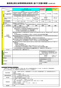 鳥取県企業立地等事業助成条例に基づく支援の概要