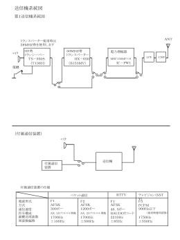 送信機系統図(付加装置)