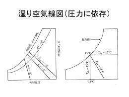 湿り空気線図(圧力毎に異なる)