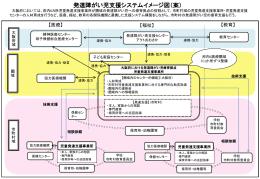 発達障がい児支援システムイメージ図(案) [PowerPoint