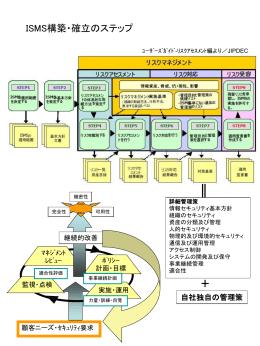 ISMS構築のステップ