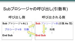 Subプロシージャの呼び出し(引数有)