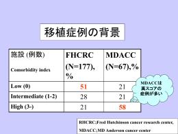 移植症例の背景分布