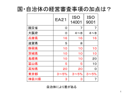 経営事項審査PP資料