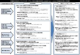 《住生活基本計画》の基本的考え方【案】 [PowerPointファイル/186KB]