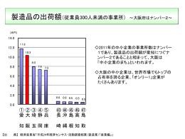 製造品の出荷額 [PowerPointファイル/139KB]