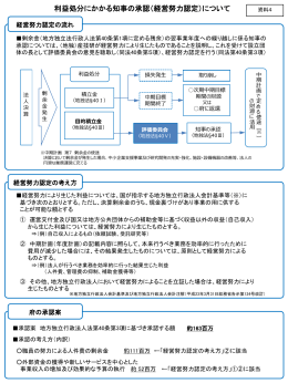 利益処分にかかる知事の承認について [PowerPointファイル/186KB]