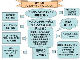 満たし型ヘルスコミュニケーション概念図(ppt)