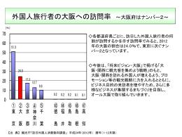 外国人旅行者の大阪への訪問率 [PowerPointファイル/136KB]