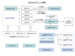 TeraTermモジュール構成