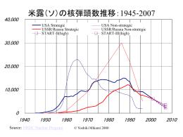 米露戦略核弾頭数の推移:1945‐2007(PPT)